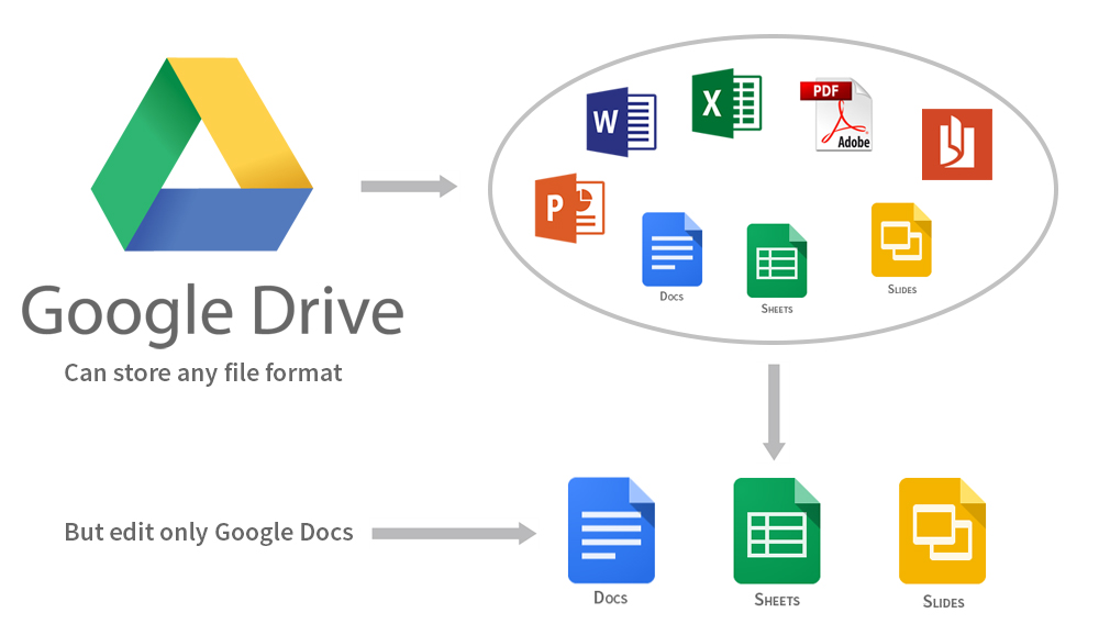 Google Drive: storage vs editing