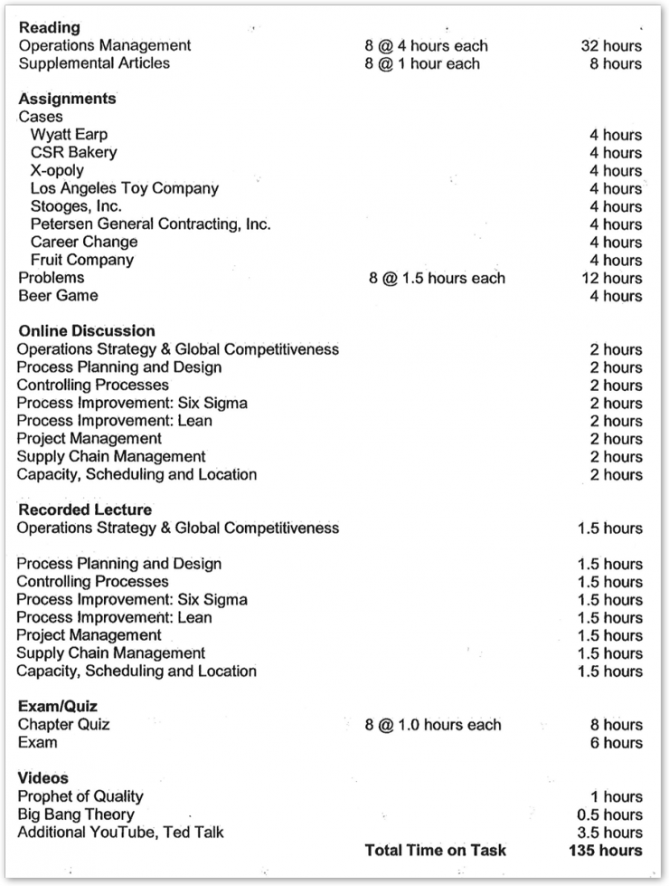 Example of Time On Task report for a business course.