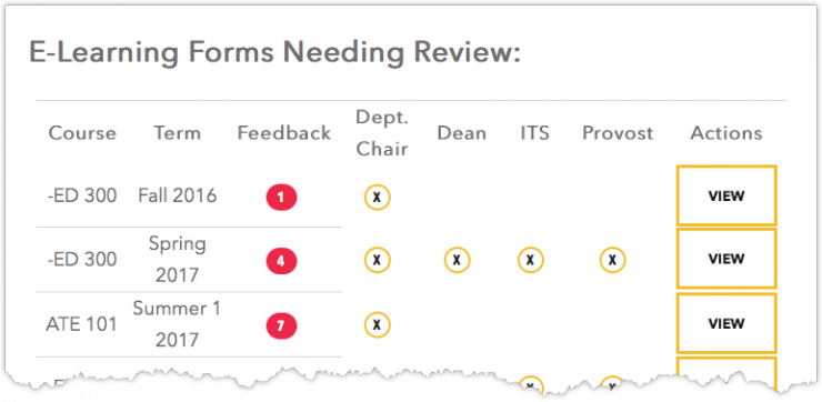 "E-Learning form ""needs review"" list showing feedback button, reviewer status, and view button"