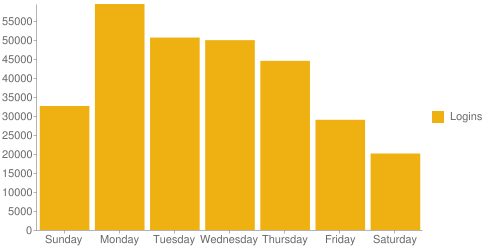 chart of weekday logins for the last year. Monday has the highest number and it declines throughout the week