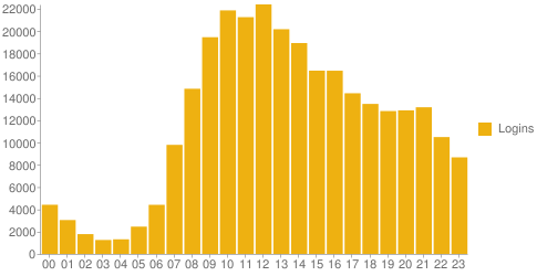 Chart showing number of logins for each hour of the day.