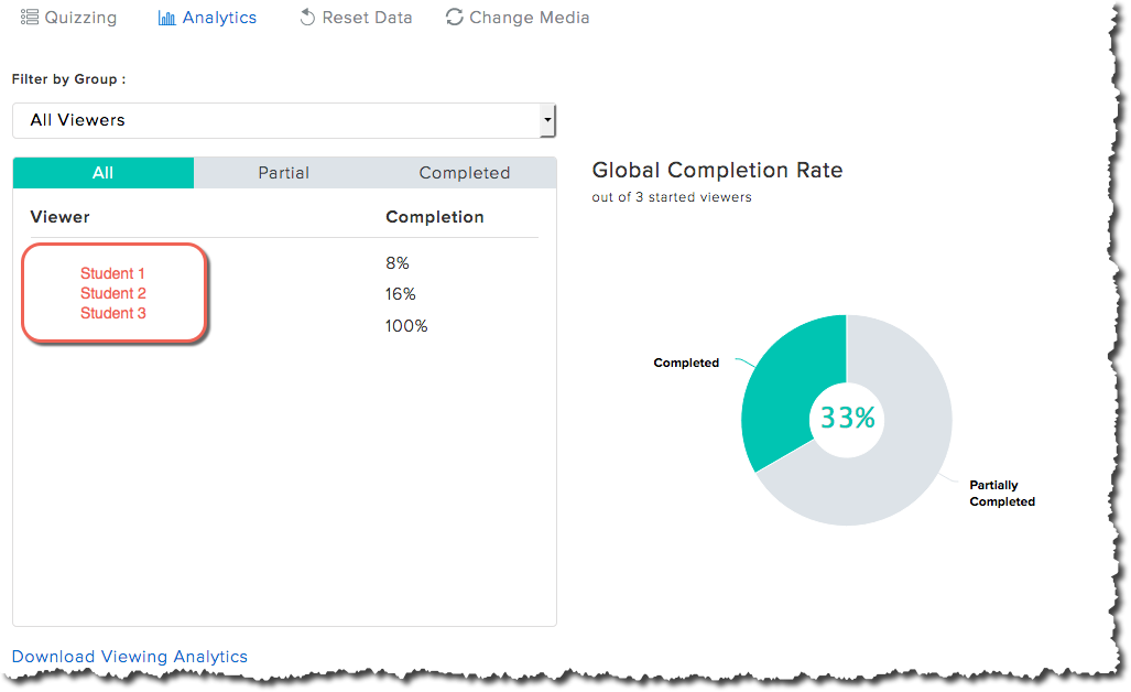 The analytics screen in Relay, featuring a pie chart of student completion rates.