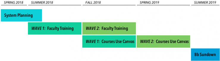 Project timeline. System planning in spring 2018, faculty training in summer 2018 and fall 2018, courses taught in Canvas in fall 2018 and spring 2018, Blackboard sundown in summer 2019.