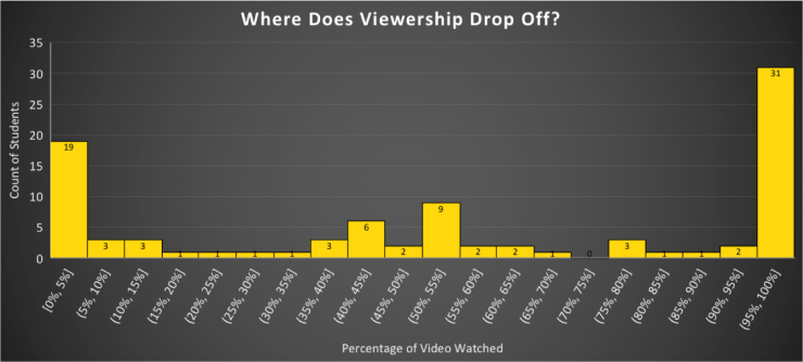 A histogram of the point where viewers stop watching video. There are large spikes at 0-5%, 50-55%, and 95-100%.